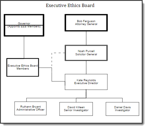 Connection between the Executive Ethics Board (EEB) and the Attorney General's Office (AGO).